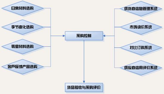 c)食品加工,制作过程质量控制